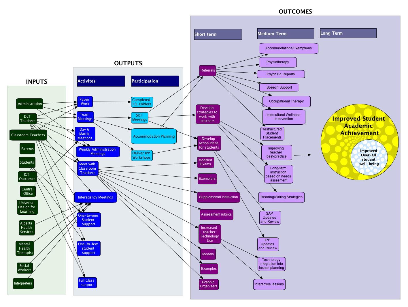 Assignment 4 Logic Model tangoedtech – Logic Model Worksheet